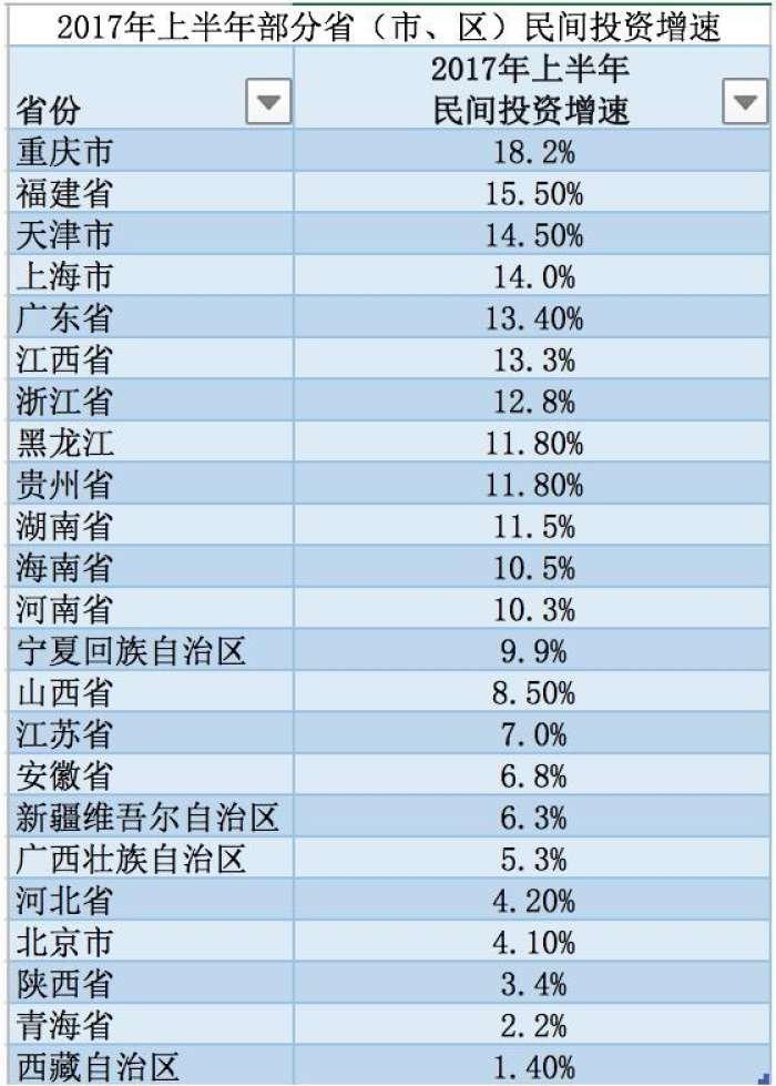 gdp半年_25省上半年GDP出炉 安防贡献多少