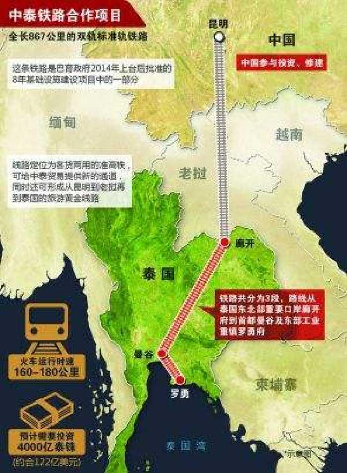 泰媒:造价约360亿的中泰铁路项目环评未通过 将再延期