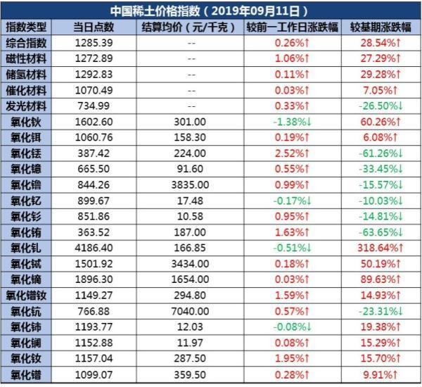「光明网」11日中国稀土价格指数再度微