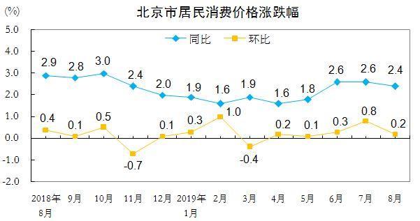 新京报■8月北京CPI同比上涨2.4% 猪肉价格