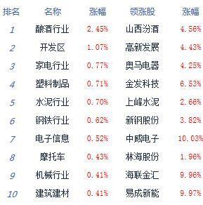 【经济日报-中国经济网】午评:两市震荡整理沪指涨0.2% 热点较为稀缺