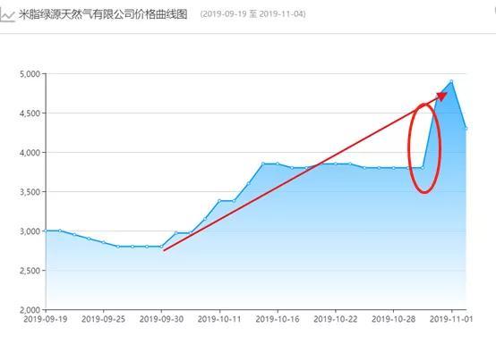 #中国网#液化天然气一夜飙升千元 动力煤价格却在持续下跌
