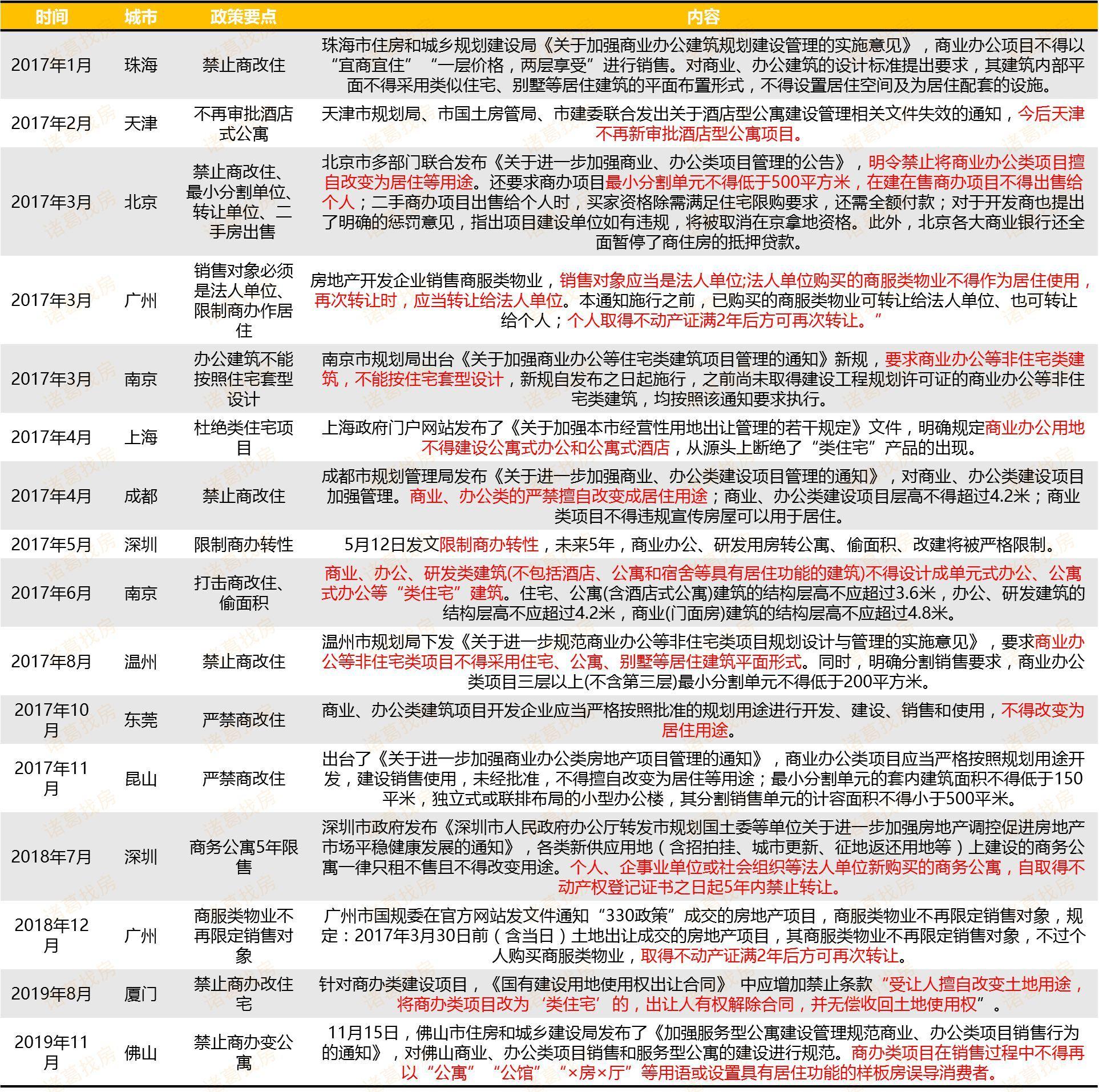 """中新经纬:近三年来16城出台政策限制""""商改住"""" 多"""