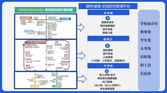 """一人一码实时同步,健康填报率100%!上海建桥学院上线""""i健康""""管理系统,连订餐送餐的活儿也能干"""