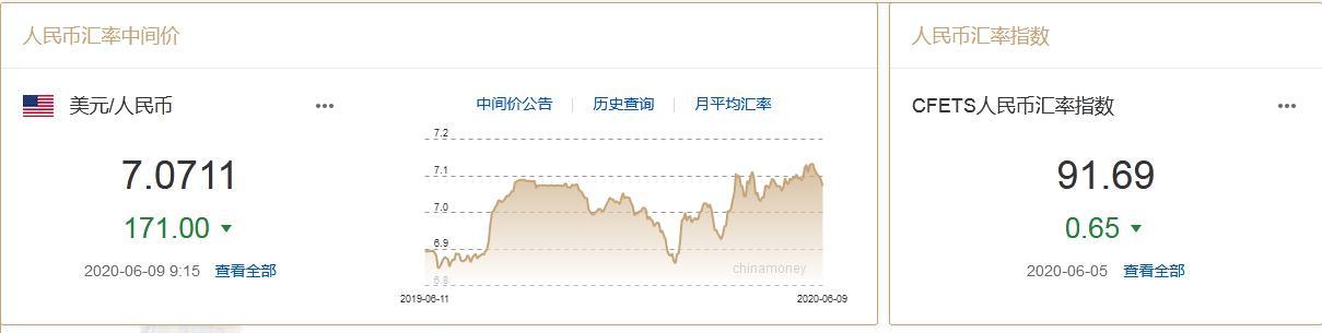 来源:中国外汇交易中心