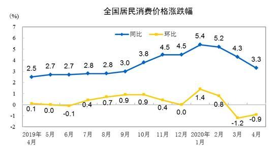 CPI涨幅走势图。来自国家统计局