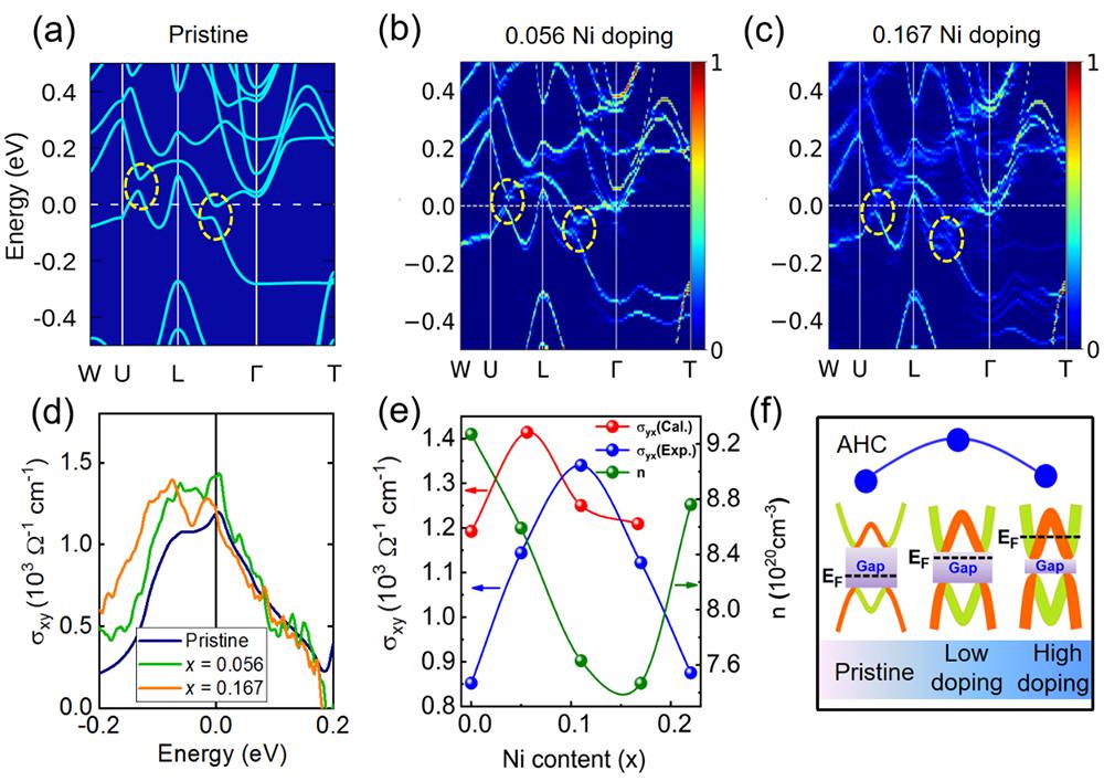 ahc|进展 | 磁性外尔半金属中局域无序诱发的拓扑能带调制效应