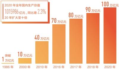 我国经济在极不平凡之年取得极不平凡的成就 2.3%,了不起的正增长!(经济新方位·2020怎么看)