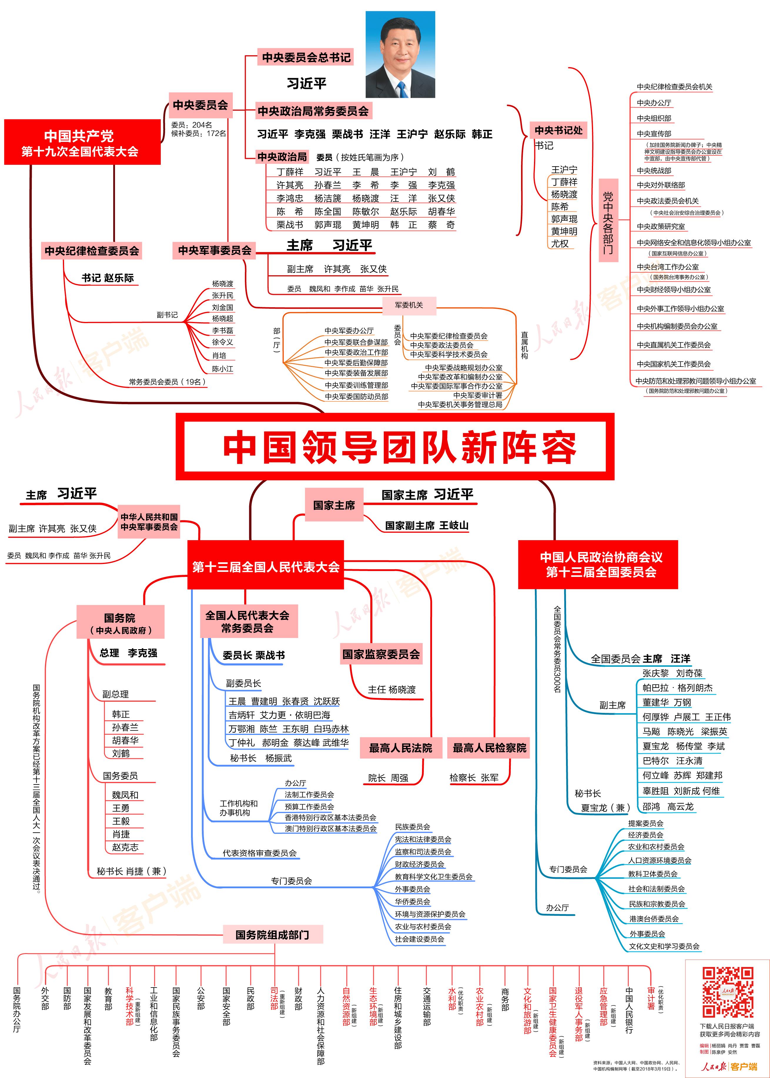 思维导图-中国领导团队新阵容.jpg