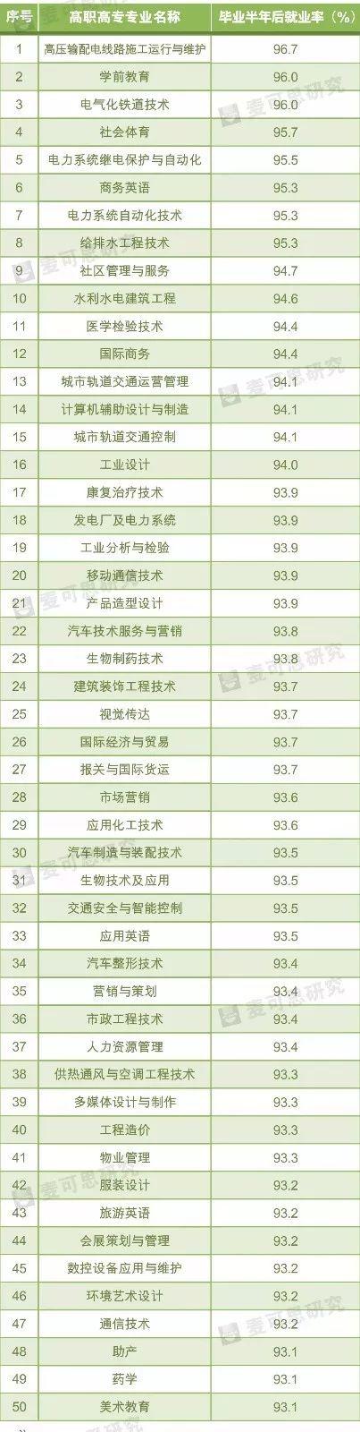 北京赛车pk10怎么下注:2017就业率最高专业前50出炉_本科方面:软件工程排第一