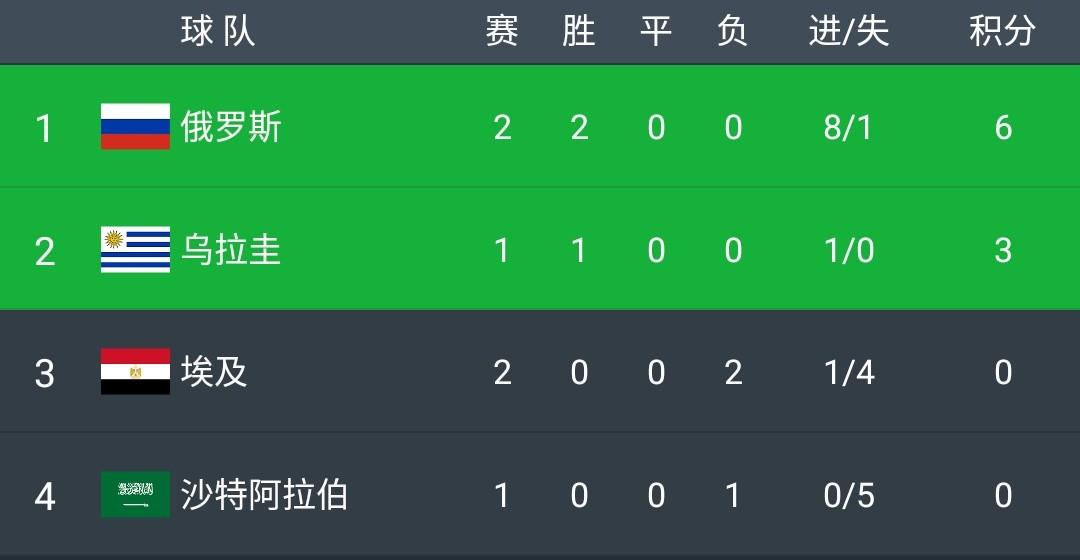 出线在望!俄罗斯3-1埃及,切里舍夫久巴破门,萨拉赫点射