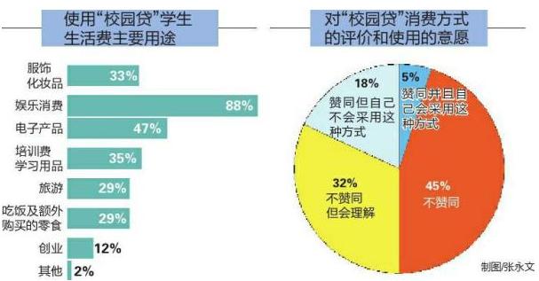 """陕西大学生""""校园贷""""调查:女性占比超99%..."""