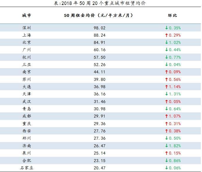 多地租房市场降温,这几个城市房租跌得最猛 新湖南www.hunanabc.com