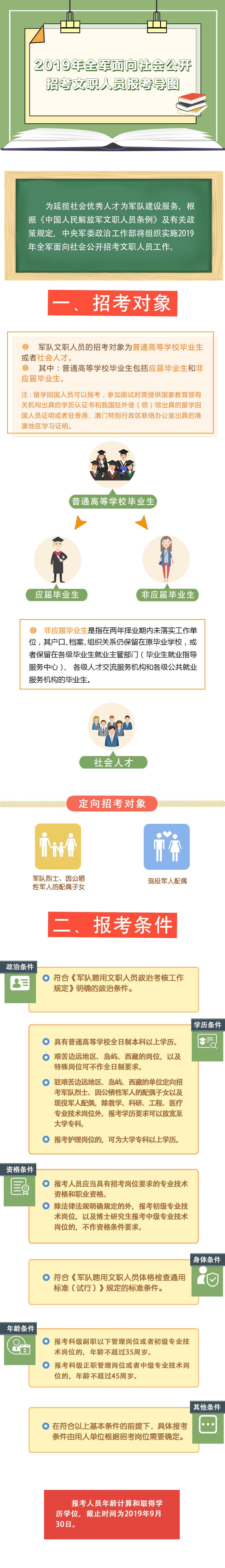 4-1-2019年全军面向社会公开招考文职人员报考导图.jpg?x-oss-process=style/w10