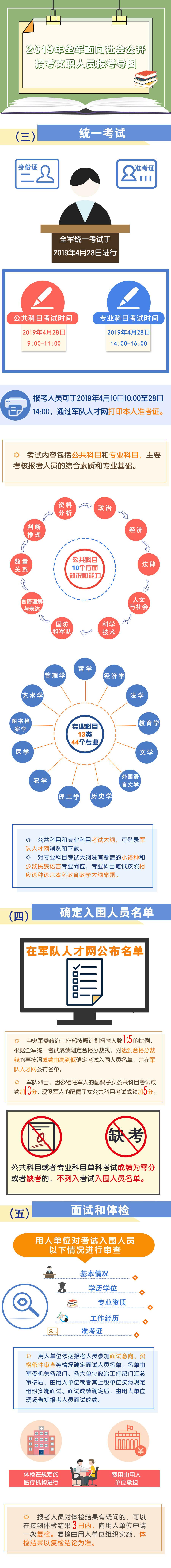 4-3-2019年全军面向社会公开招考文职人员报考导图.jpg?x-oss-process=style/w10