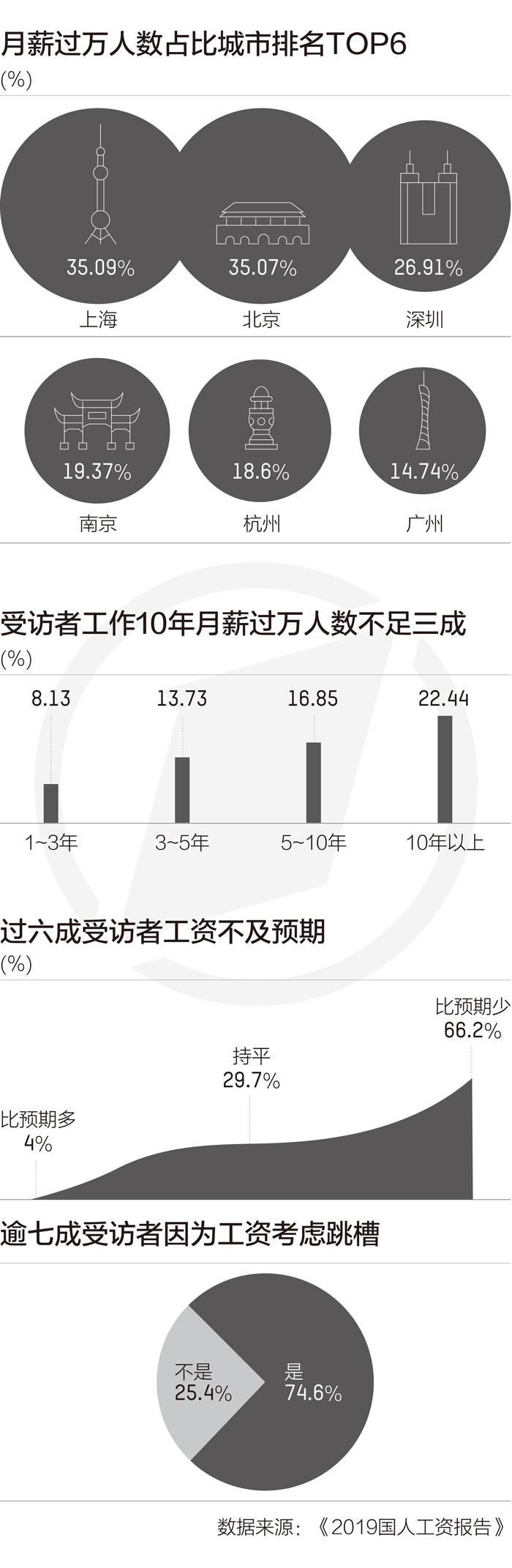 月薪过万占比:上北深位居前三,广州不如宁杭 新湖南www.hunanabc.com