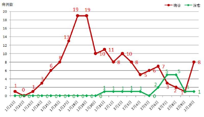 10日12-24时,云南报告新增确诊病例为零