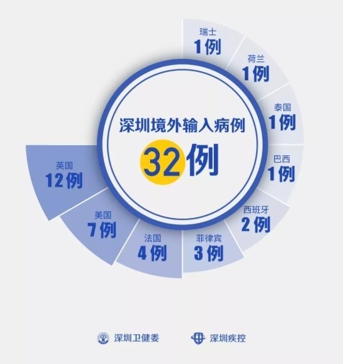 广东9例境外输入确诊病例行动轨迹公布
