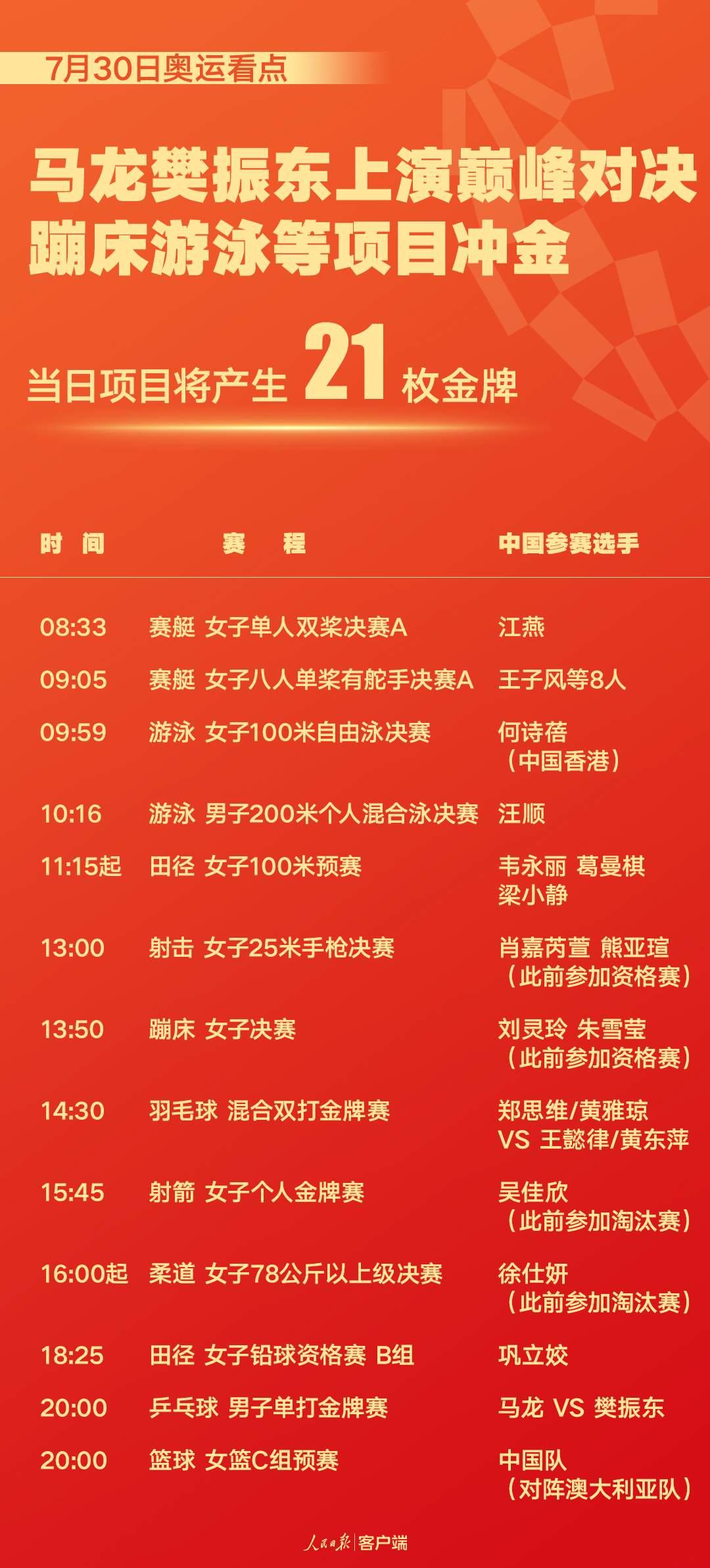 奥运今日看点:马龙樊振东上演巅峰对决 田径大项开启