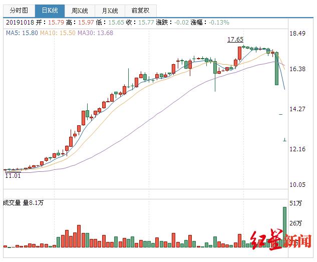 「红星新闻」创力集团连续跌停市值蒸发30亿:花三个月涨上去,跌下来就三天