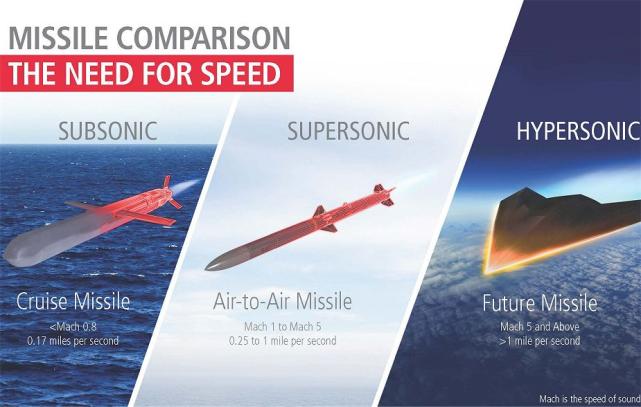 【高亚音速、高速和高超导弹的区别】