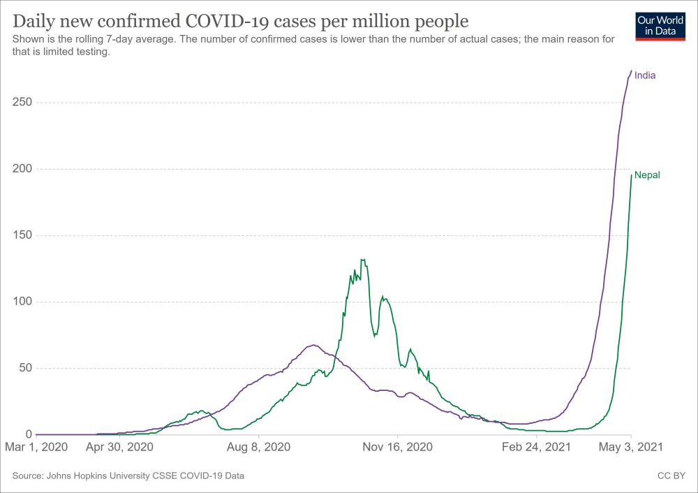 尼泊尔(绿)及印度(紫)每百万人单日报告的新增确诊病例数走势颇为相似 图源:Our World in Date网站